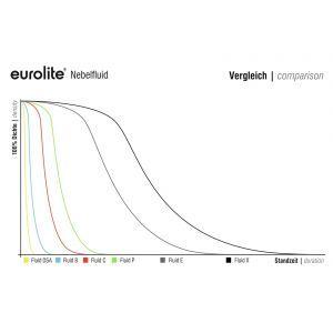 Eurolite -X- Extreme A2 25l