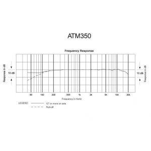 Audio Technica System 10 ATW 1101 + ATM 350 Set